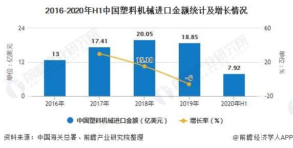 2016-2020年H1中国塑料机械进口金额统计及增长情况