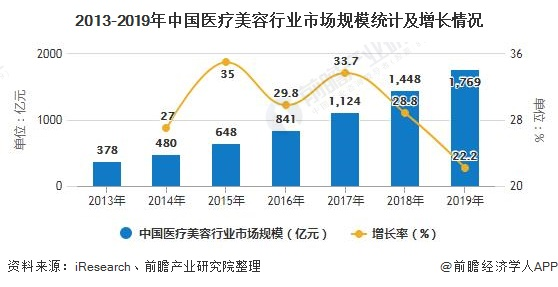 2013-2019年中国医疗美容行业市场规模统计及增长情况