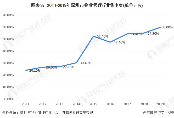 图表3:2011-2019年深圳市物业管理行业集中度(单位:%)