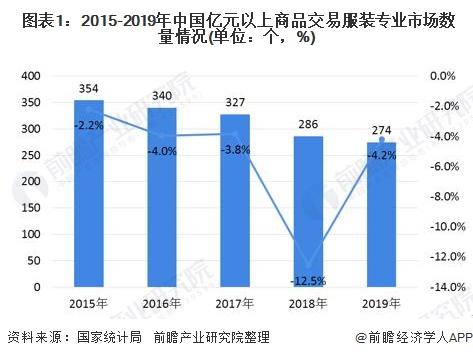 图表1:2015-2019年中国亿元以上商品交易服装专业市场数量情况(单位:个,%)