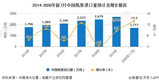2014-2020年前7月中国纸浆进口量统计及增长情况