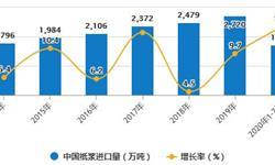 2020年1-7月中国<em>造纸</em>行业市场分析:纸浆进口量累计超1700万吨