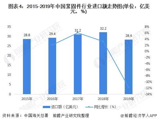 图表4:2015-2019年中国紧固件行业进口额走势图(单位:亿美元,%)