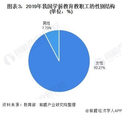 图表3:2019年我国学前教育教职工的性别结构(单位:%)