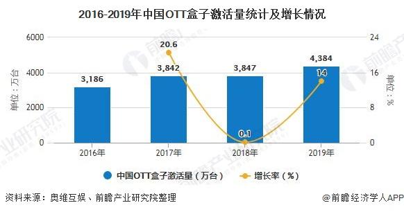 2016-2019年中国OTT盒子激活量统计及增长情况