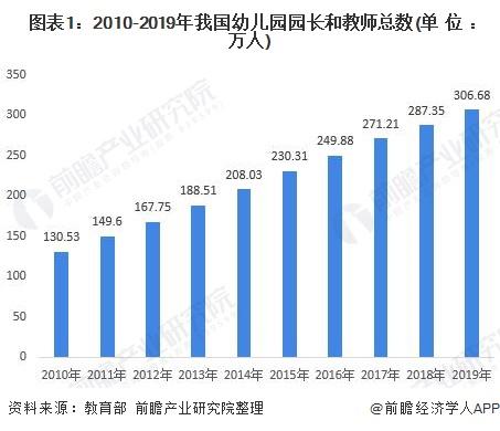 图表1:2010-2019年我国幼儿园园长和教师总数(单位:万人)