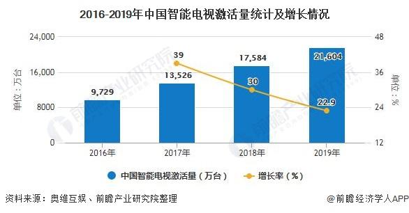 2016-2019年中国智能电视激活量统计及增长情况