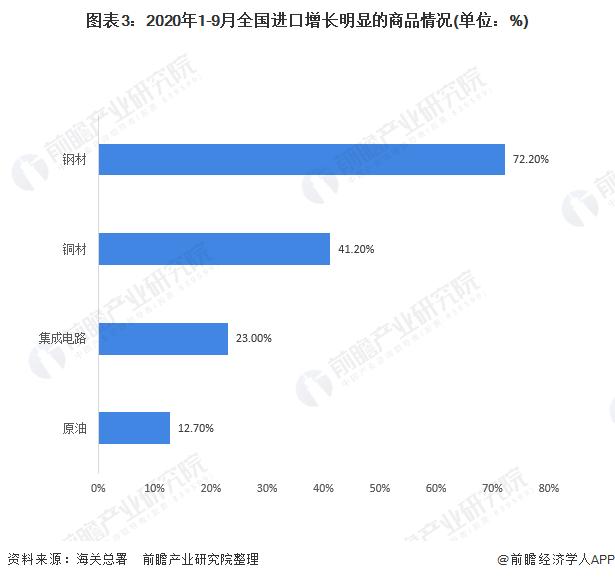 图表3:2020年1-9月全国进口增长明显的商品情况(单位:%)
