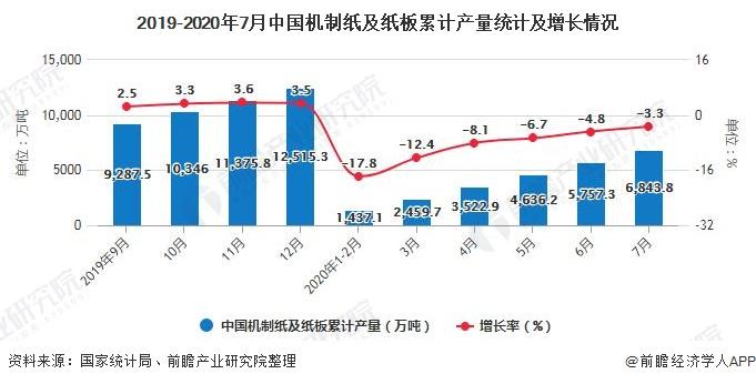 2019-2020年7月中国机制纸及纸板累计产量统计及增长情况