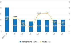 2020年1-9月新疆<em>烧碱</em>产量及增长情况分析