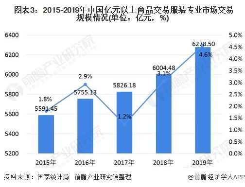 图表3:2015-2019年中国亿元以上商品交易服装专业市场交易规模情况(单位:亿元,%)