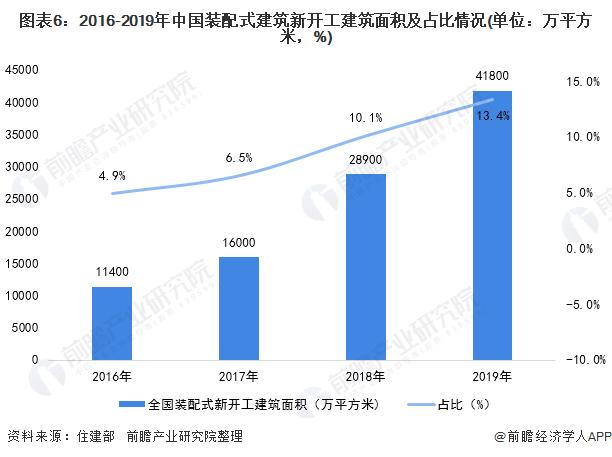 图表6:2016-2019年中国装配式建筑新开工建筑面积及占比情况(单位:万平方米,%)