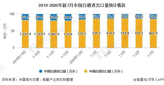 2019-2020年前7月中国白酒进出口量统计情况