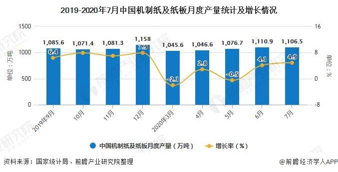 2019-2020年7月中国机制纸及纸板月度产量统计及增长情况
