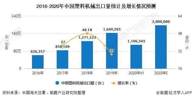 2016-2020年中国塑料机械出口量统计及增长情况预测