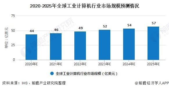 2020-2025年全球工业计算机行业市场规模预测情况