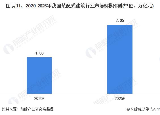 图表11:2020-2025年我国装配式建筑行业市场规模预测(单位:万亿元)