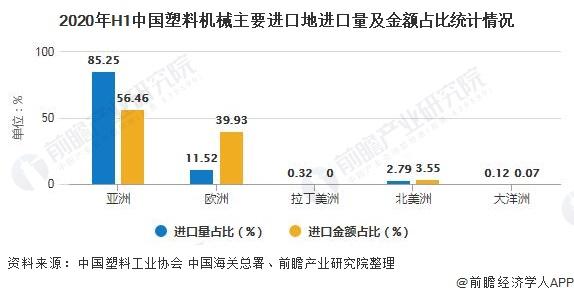 2020年H1中国塑料机械主要进口地进口量及金额占比统计情况