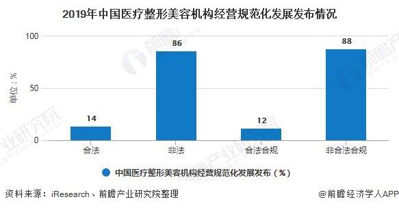 2019年中国医疗整形美容机构经营规范化发展发布情况