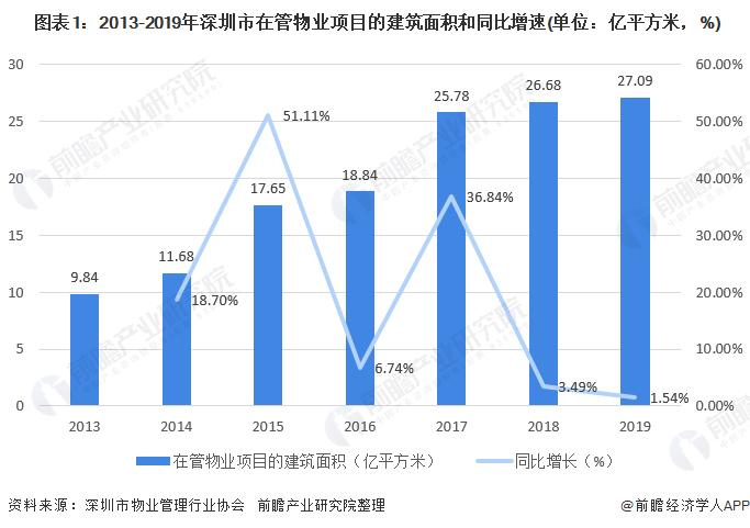 图表1:2013-2019年深圳市在管物业项目的建筑面积和同比增速(单位:亿平方米,%)