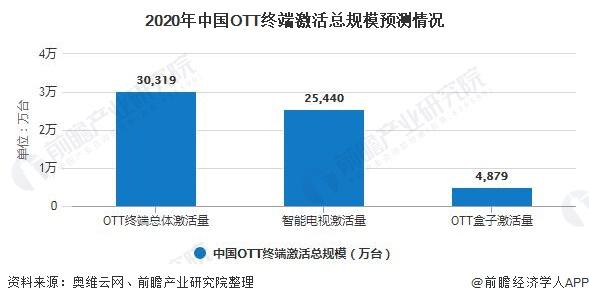 2020年中国OTT终端激活总规模预测情况