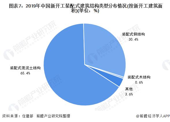 图表7:2019年中国新开工装配式建筑结构类型分布情况(按新开工建筑面积)(单位:%)