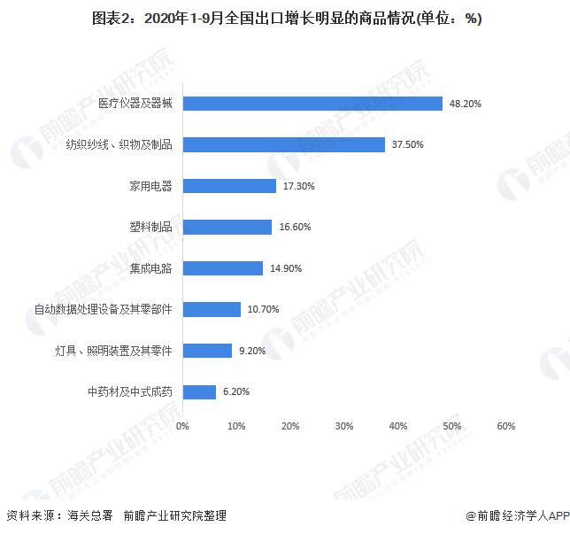 图表2:2020年1-9月全国出口增长明显的商品情况(单位:%)