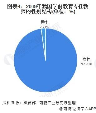 图表4:2019年我国学前教育专任教师的性别结构(单位:%)