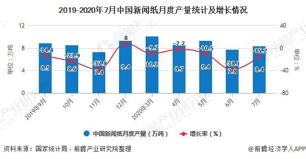 2019-2020年7月中国新闻纸月度产量统计及增长情况