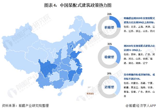 图表4:中国装配式建筑政策热力图