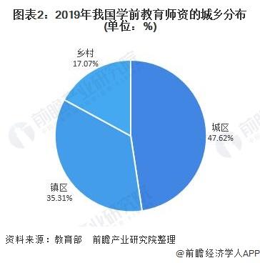 图表2:2019年我国学前教育师资的城乡分布(单位:%)