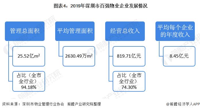 图表4:2019年深圳市百强物业企业发展情况