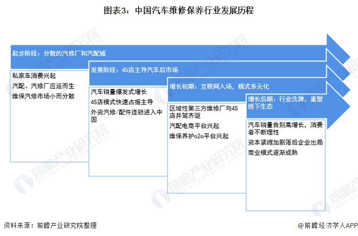 图表3:中国汽车维修保养行业发展历程