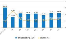 2020年1-9月青海省粗钢产量及增长情况分析