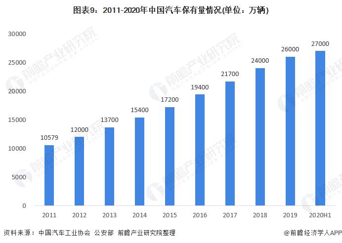 图表9:2011-2020年中国汽车保有量情况(单位:万辆)