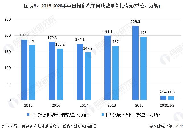 图表8:2015-2020年中国报废汽车回收数量变化情况(单位:万辆)