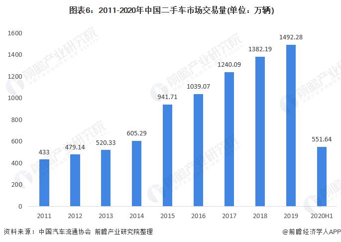 图表6:2011-2020年中国二手车市场交易量(单位:万辆)