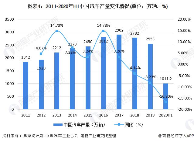 图表4:2011-2020年H1中国汽车产量变化情况(单位:万辆,%)