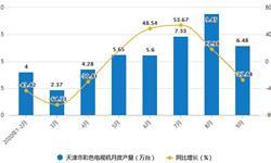 2020年1-9月天津市彩色<em>电视机</em>产量及增长情况分析