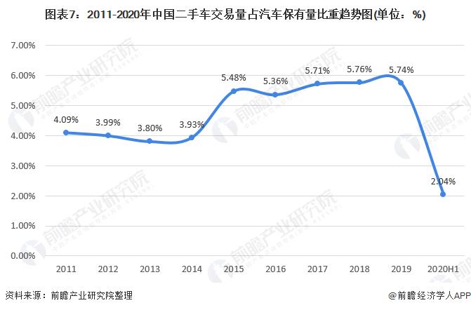 图表7:2011-2020年中国二手车交易量占汽车保有量比重趋势图(单位:%)