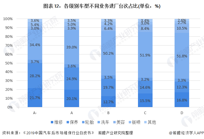 图表12:各级别车型不同业务进厂台次占比(单位:%)