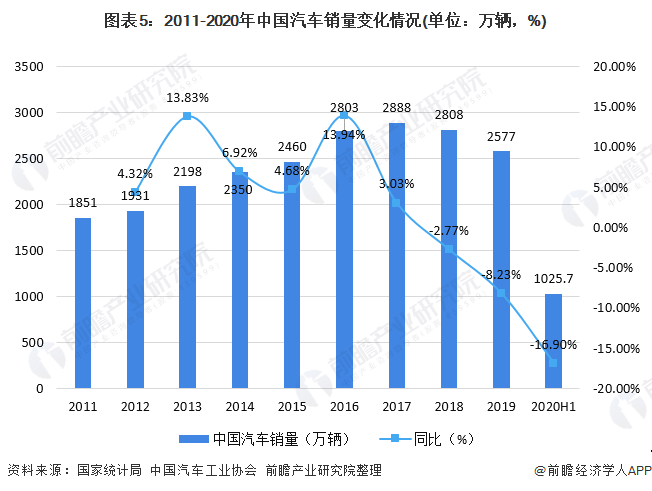 图表5:2011-2020年中国汽车销量变化情况(单位:万辆,%)