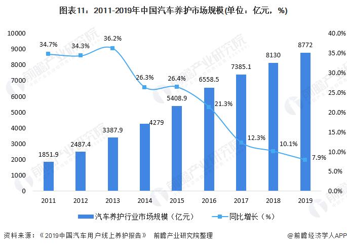 图表11:2011-2019年中国汽车养护市场规模(单位:亿元,%)