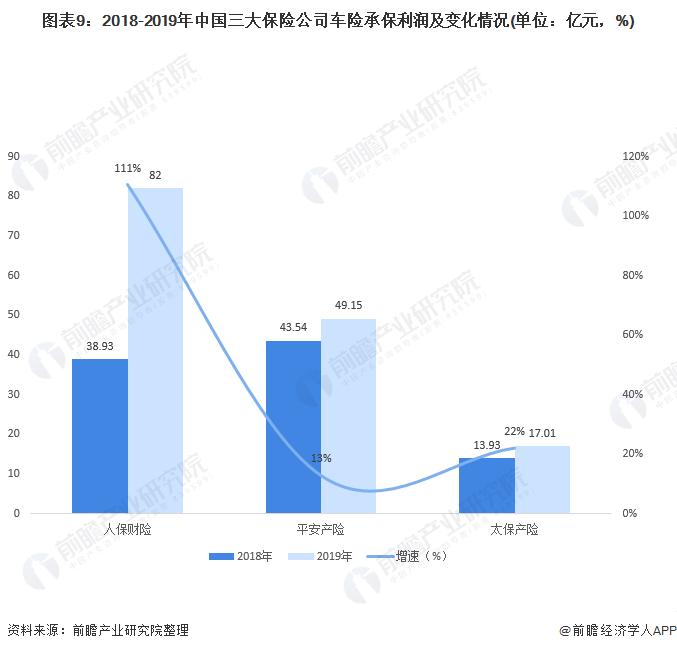图表9:2018-2019年中国三大保险公司车险承保利润及变化情况(单位:亿元,%)