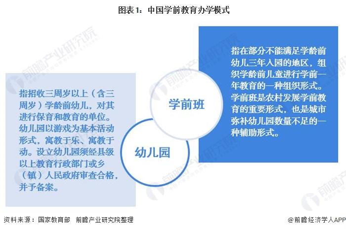 图表1:中国学前教育办学模式