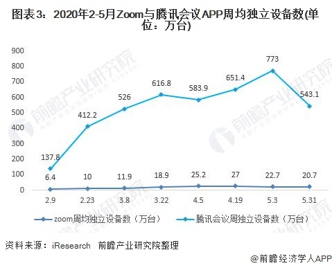 图表3:2020年2-5月Zoom与腾讯会议APP周均独立设备数(单位:万台)