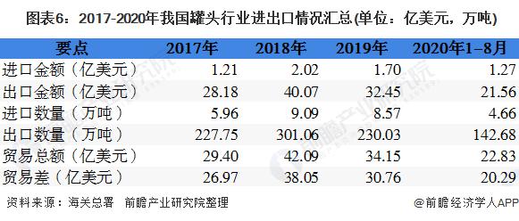 图表6:2017-2020年我国罐头行业进出口情况汇总(单位:亿美元,万吨)