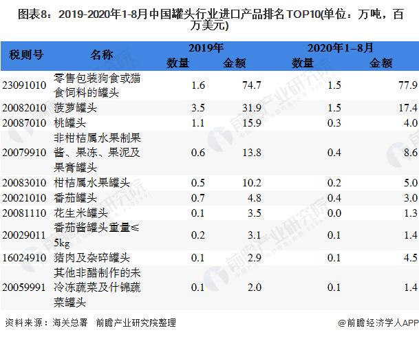 图表8:2019-2020年1-8月中国罐头行业进口产品排名TOP10(单位:万吨,百万美元)
