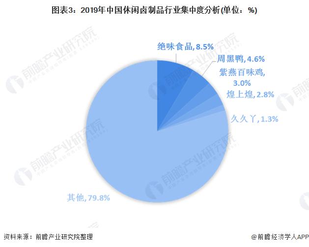 图表3:2019年中国休闲卤制品行业集中度分析(单位:%)