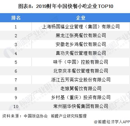 图表8:2019财年中国快餐小吃企业TOP10